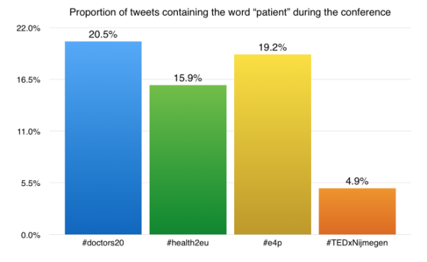 Proportion-of-tweets-containing-the-word-patient-during-the-conference-660x407